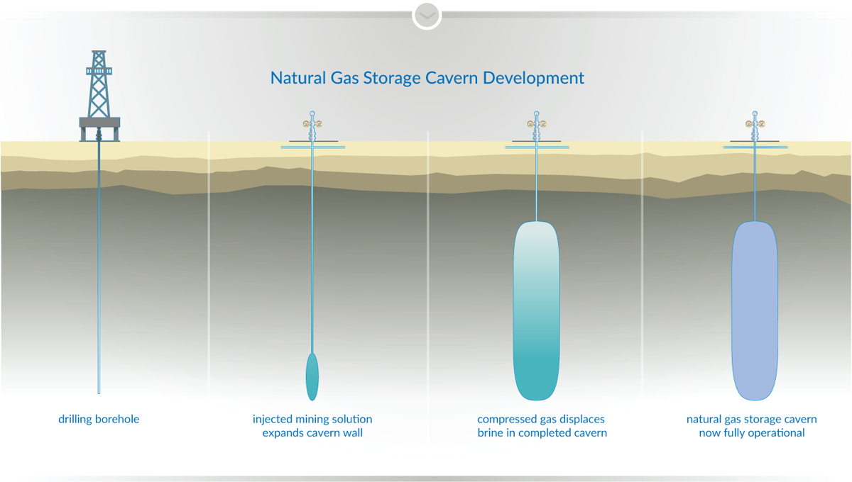 Storing Natural Gas graphic